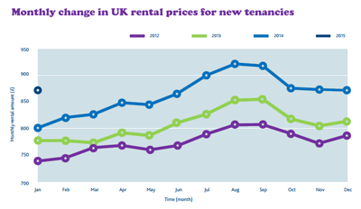 Change in UK rent
