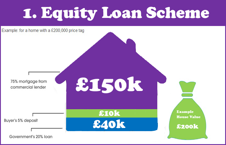 Help-to-Buy---Equity-Loan-Example-Best