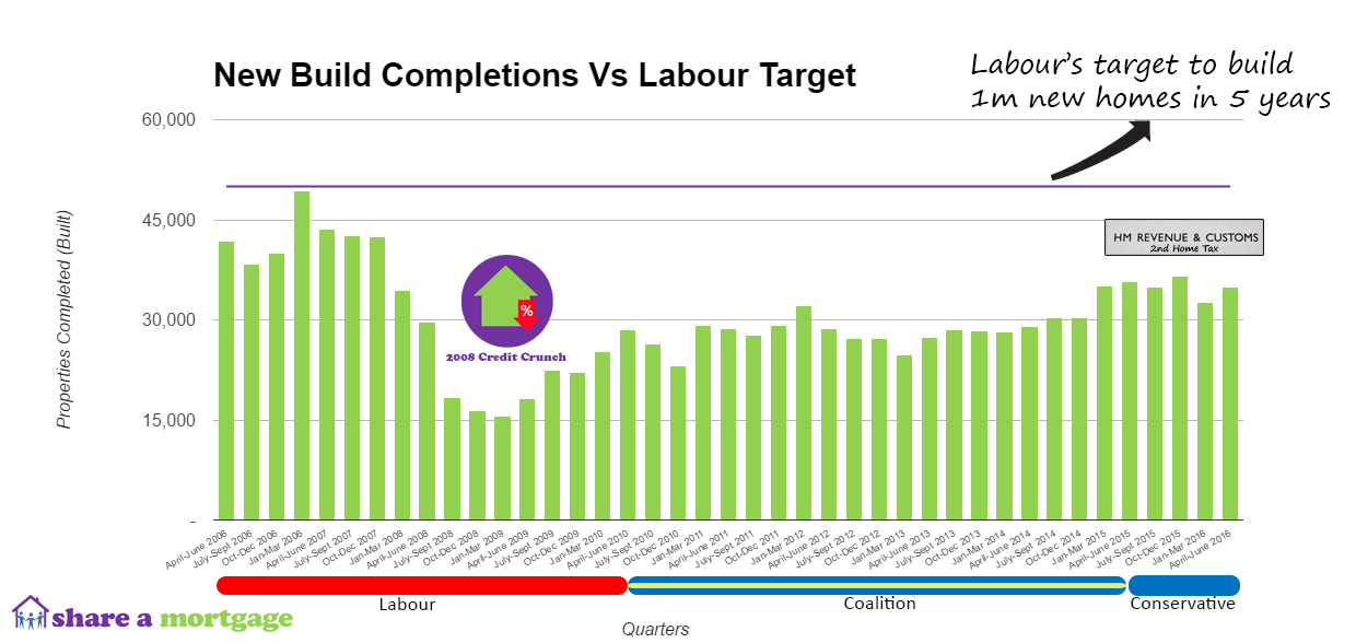 New-Build-Completions-Vs-Labour-Pledge.png