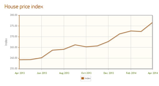 House Price Index - April 2013 to April 2014