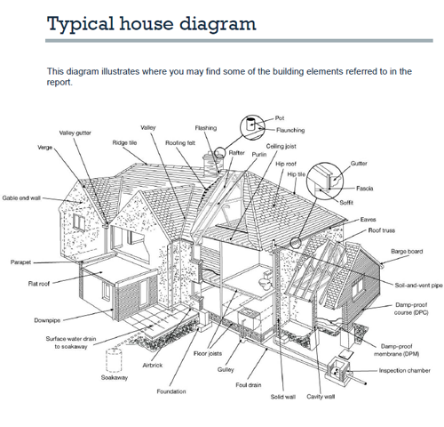 Building survey news share a mortgage for Design of household surveys
