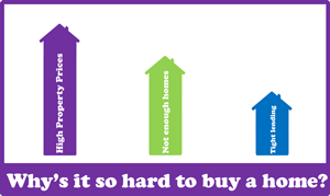 Why's it so hard to buy a home